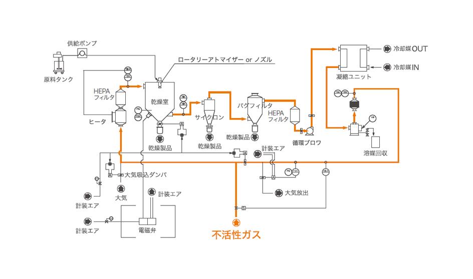 クローズサイクルシステム