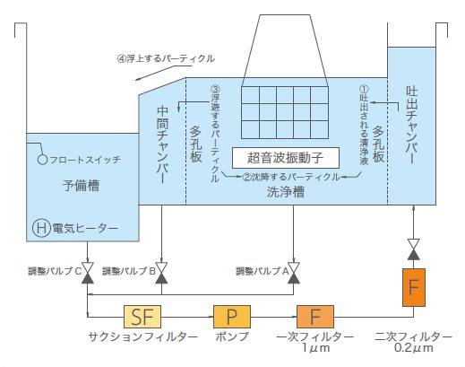 2槽式フッ素系洗浄装置_図