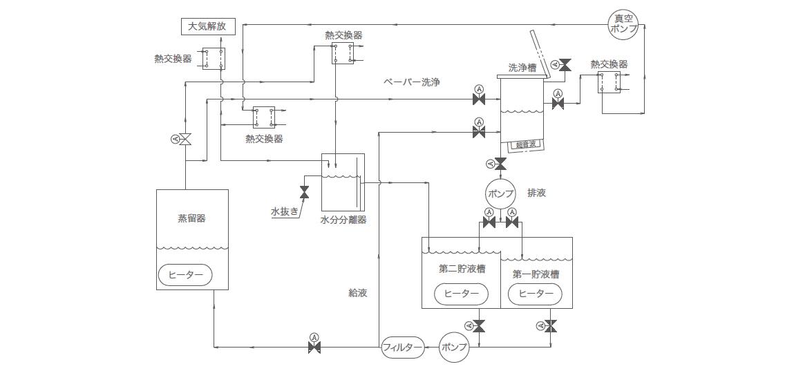 マイスター_プロセスフロー例1