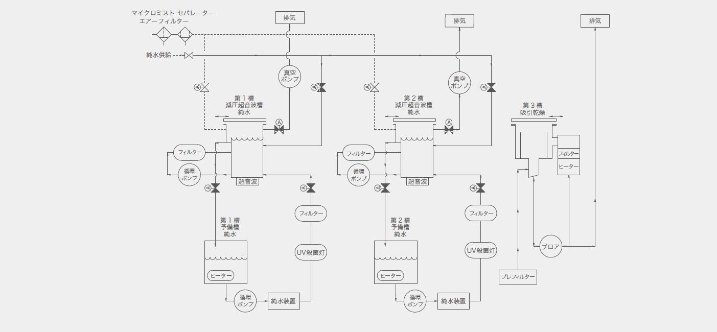 水系・準水系洗浄システム_プロセスフロー例01
