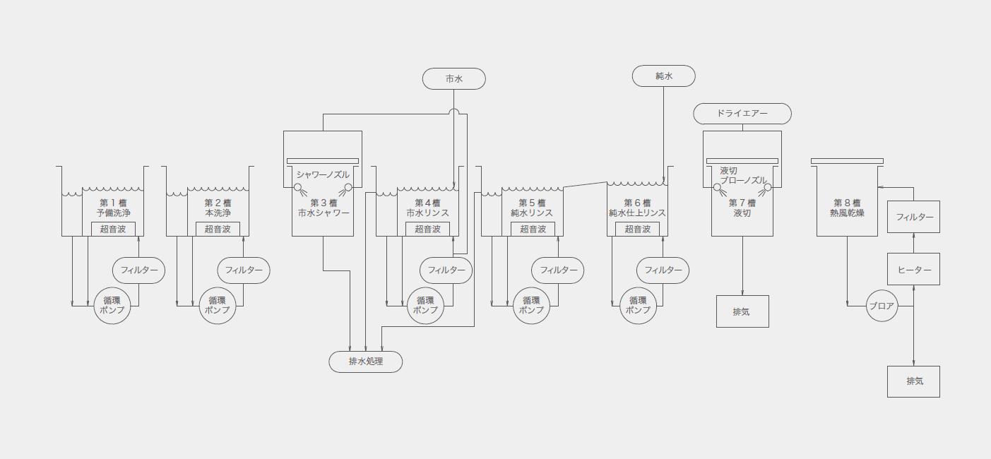 水系・準水系洗浄システム_プロセスフロー例03