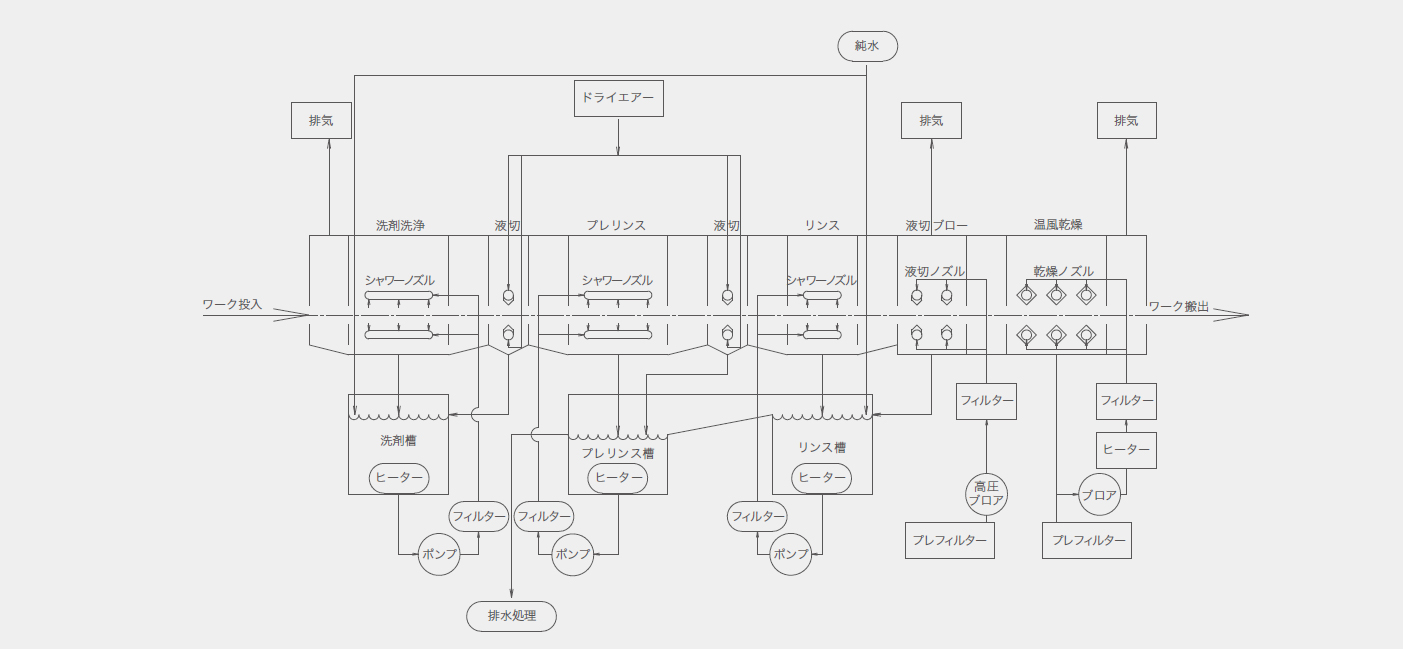 水系・準水系洗浄システム_プロセスフロー例02
