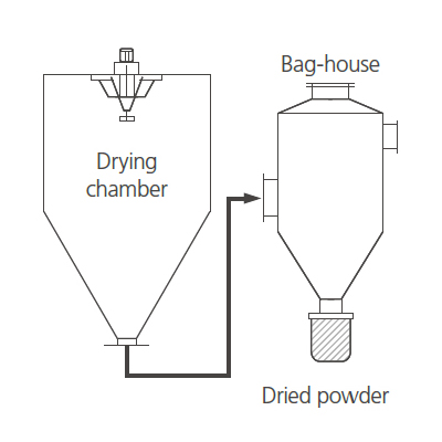 Bag filter collection method
