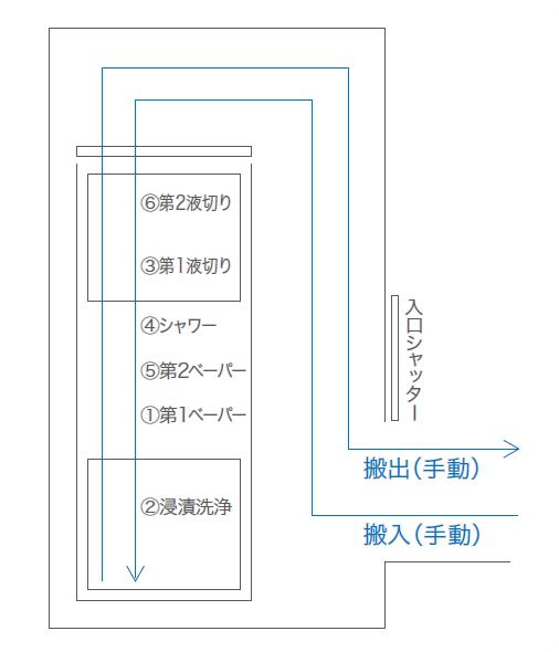 過熱装置内蔵タテ型単槽式超音波自動洗浄装置_システムフロー