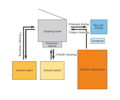 Basic-system-flow