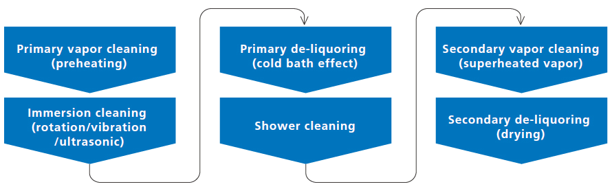 Primary vapor cleaning (preheating) Immersion cleaning (rotation/vibration/ultrasonic) Primary de-liquoring (cold bath effect) Shower cleaning Secondary vapor cleaning (superheated vapor) Secondary de-liquoring (drying)
