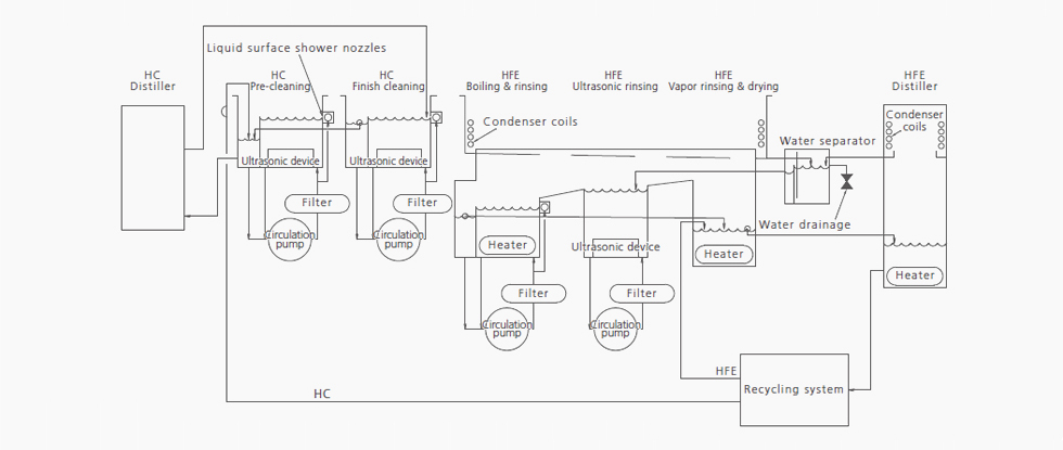 Co-solvent-cleaning-system-Process-flow