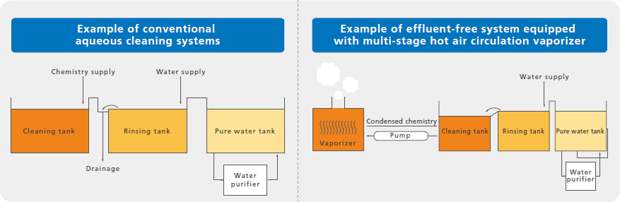 Multi-stage-hot-air-circulation-vaporizer