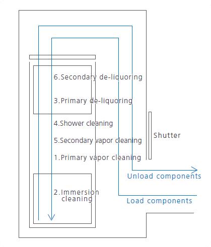 System-flow