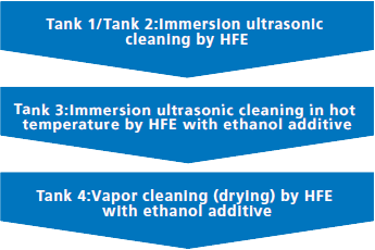 system_flow_Four-tank-fluorinated-solvent-de-liquoring-drying-system