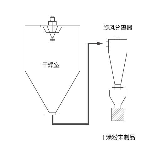 旋风分离器收集方法