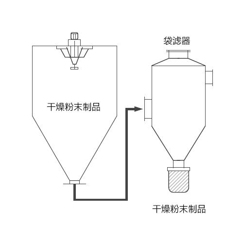 袋滤器收集方式