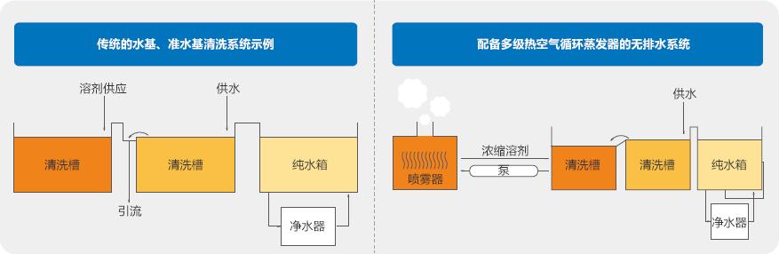 多级热风循环蒸发器