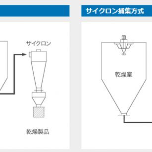 【スプレードライヤーテストレポート】製品捕集方式の違いによる粒子径の比較
