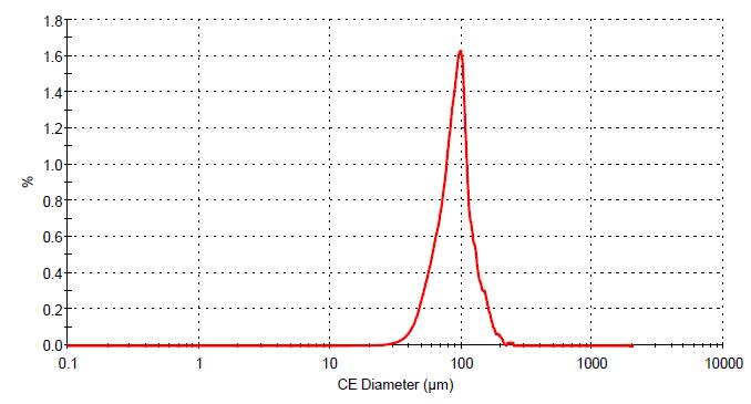 アルミナ 粒度分布