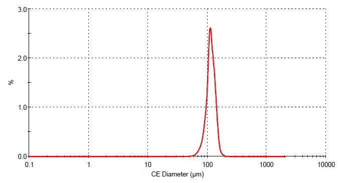 窒化ケイ素 粒度分布