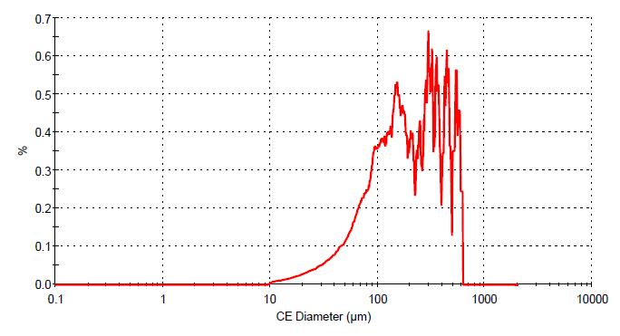 窒化ホウ素 粒度分布